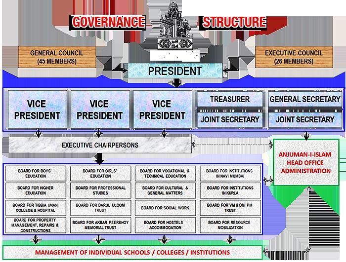ANuman-i-islam Governance
